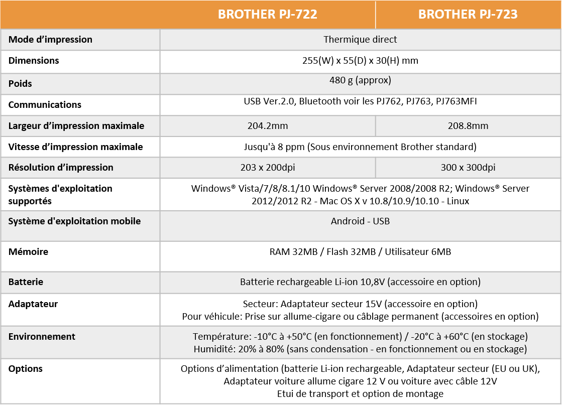 BROTHER PJ700 fiche technique